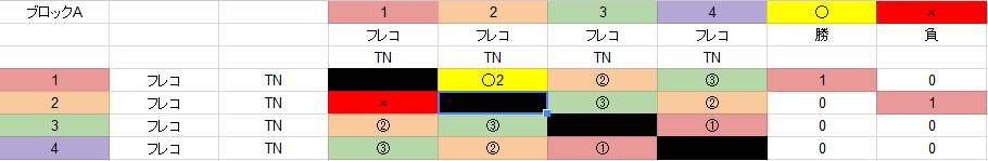 予選ブロック②